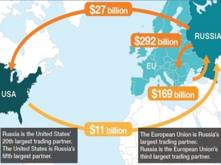 Sanctions: Top 10 significant Russian targets