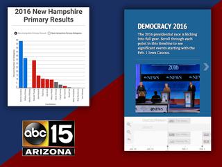 RECAP: Presidential races so far