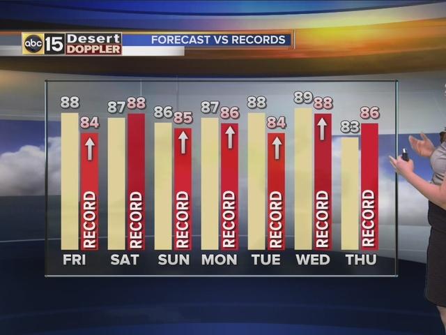 Arizona Weather Forecast A.M.: Friday, February 12, 2016