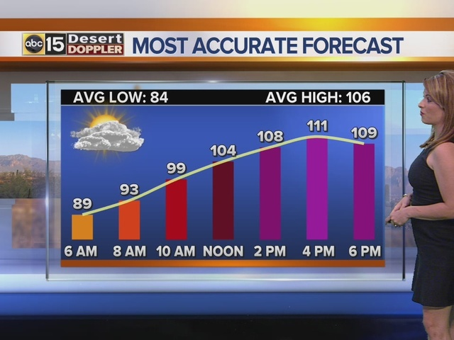 FORECAST: Hot and humid, chance of storms