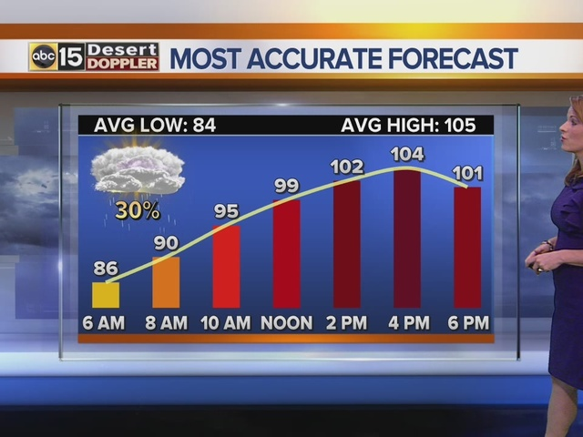 Arizona Weather FORECAST: Blowing dust, strong storms possible