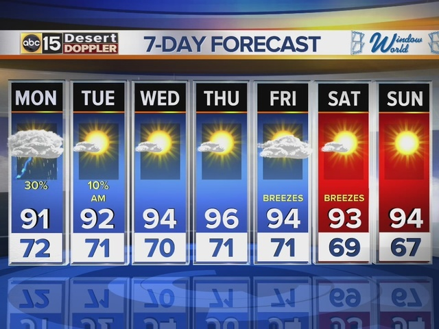 PM weather: Slight chance of rain in the Valley