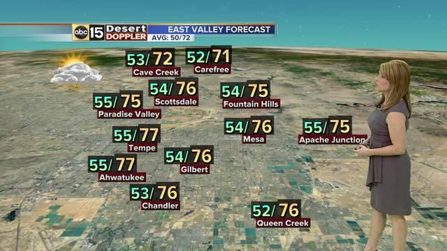 Forecast Update- Breezes ahead-