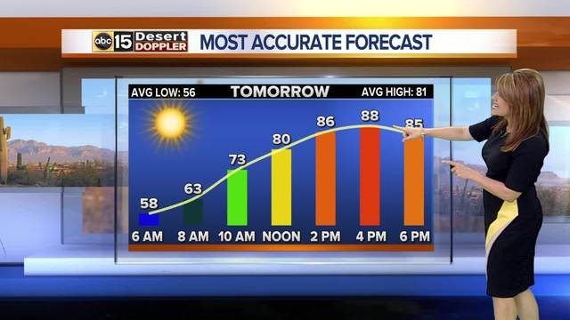 Thursday is expected to be warm and breezy before a cool down on Friday