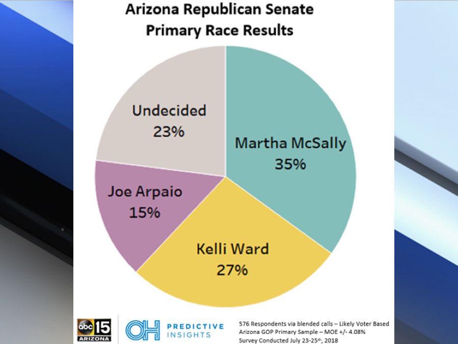 ABC15 poll: Arizona Senate race tightening in primary, general ...